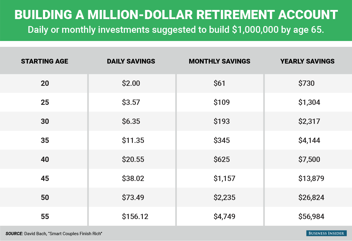 bi graphics building a million dollar retirement account official